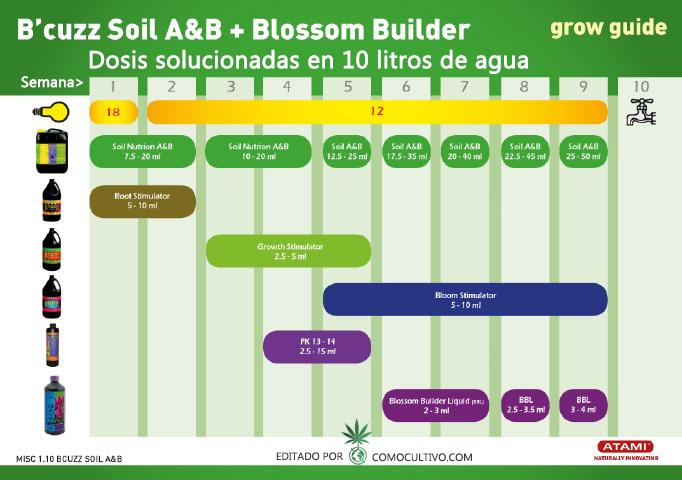 soil-nutrition-a-b-blossom-builder-aplicacion-como-usar