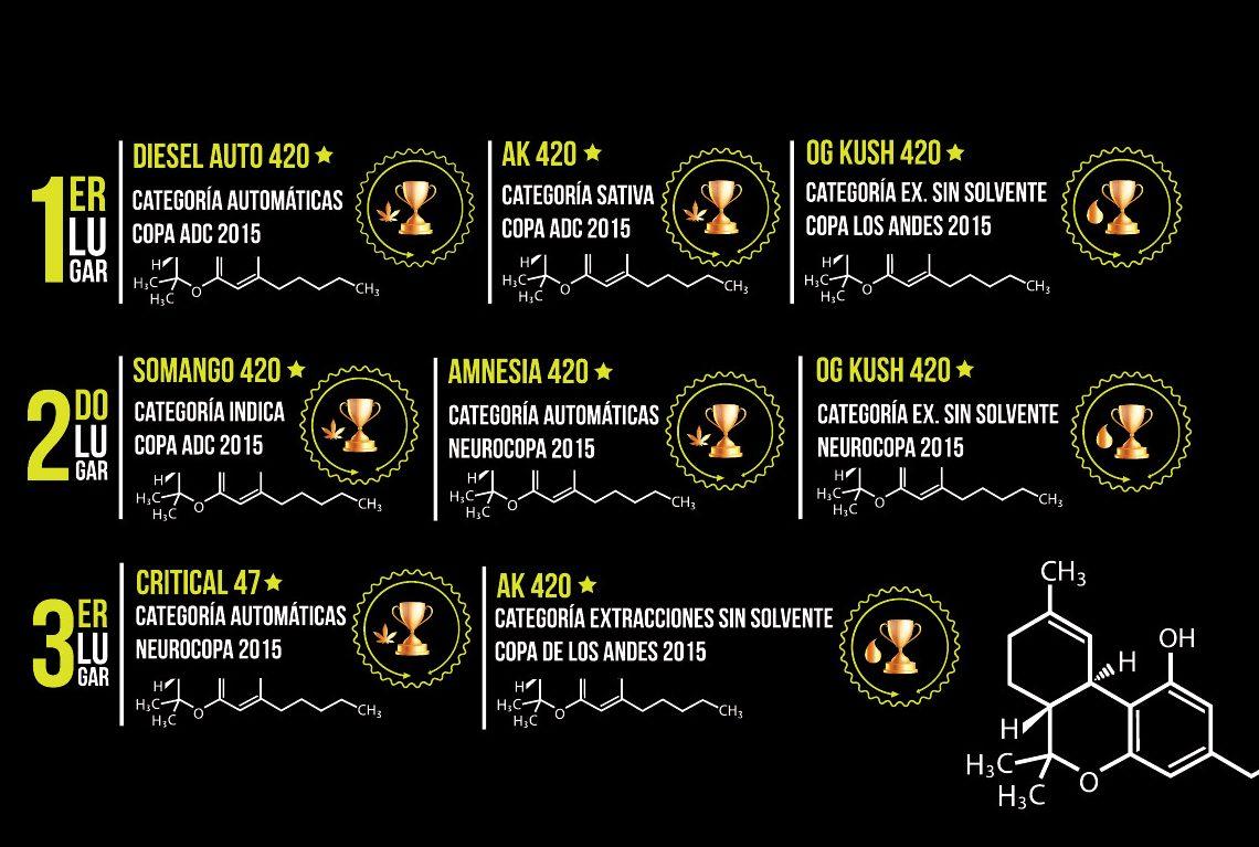 420-copas-campeona-marihuana-semillas-chile