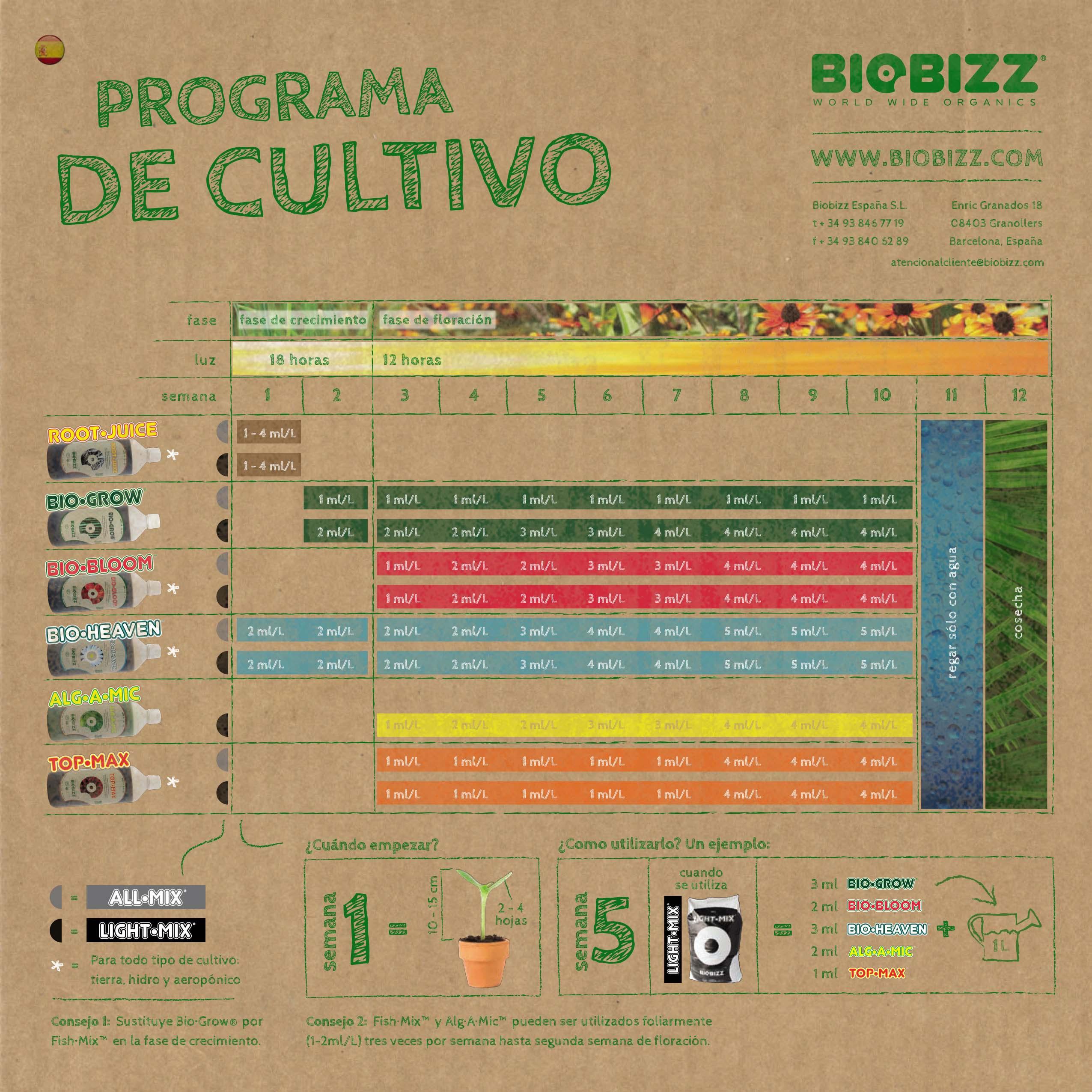 como-aplicar-fertilizantes-biobizz-tabla