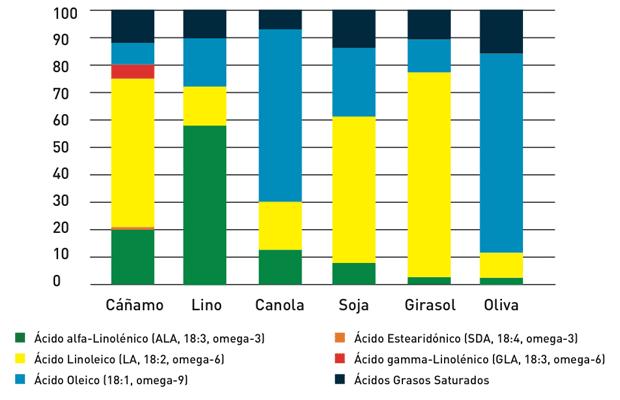 Figura 1. Composición de los ácidos grasos de distintos aceites vegetales.