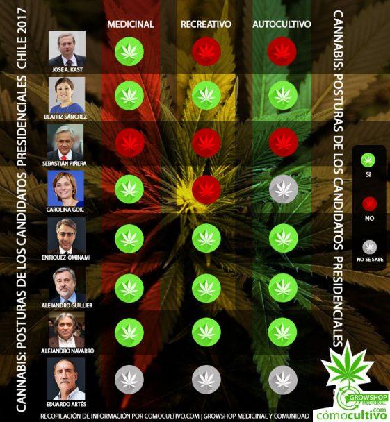 Cannabis: Posturas de los candidatos presidenciales Chile 2017